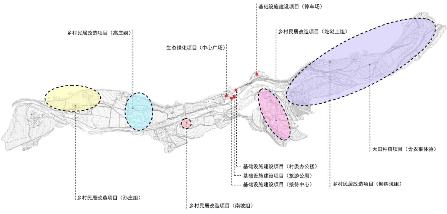 栾川县合峪镇杨山村乡村旅游休闲农业项目实施方案 鉴远规划案例 3