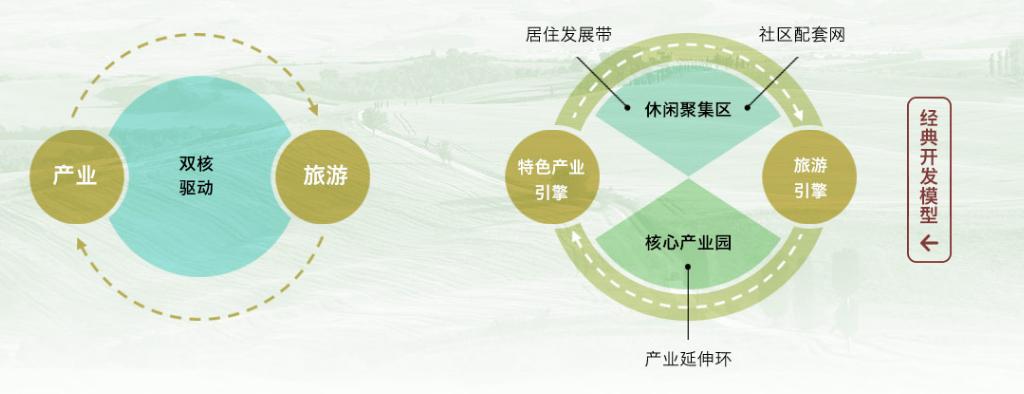 特色小镇规划:政策解读+运营模式+融资渠道+经典案例研究专题报告  专题研究 5