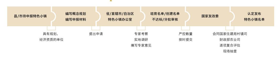 特色小镇规划:政策解读+运营模式+融资渠道+经典案例研究专题报告  专题研究 10