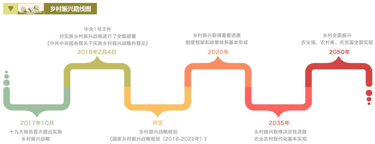 乡村振兴旅游规划:政策解读+运营模式+融资渠道+经典案例研究专题报告  专题研究 3