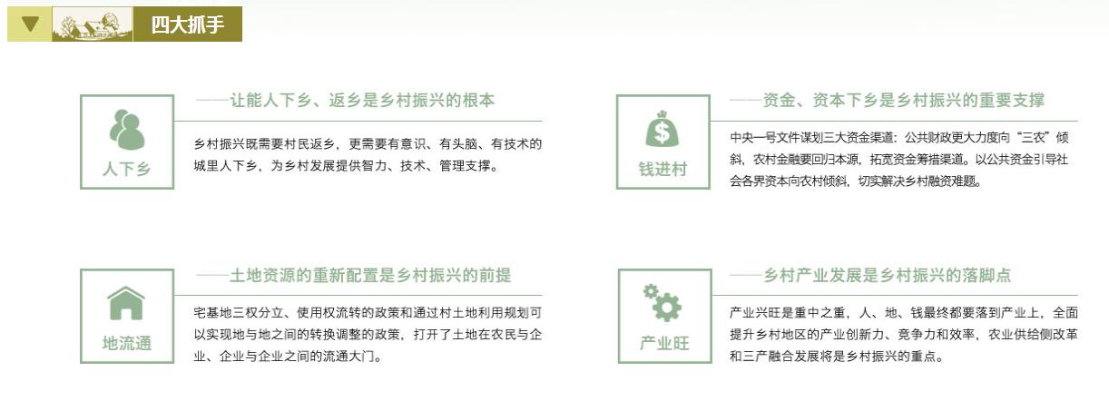 乡村振兴旅游规划:政策解读+运营模式+融资渠道+经典案例研究专题报告  专题研究 6