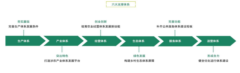 田园综合体:政策解读+运营模式+融资渠道+经典案例解读专题研究 专题研究 10