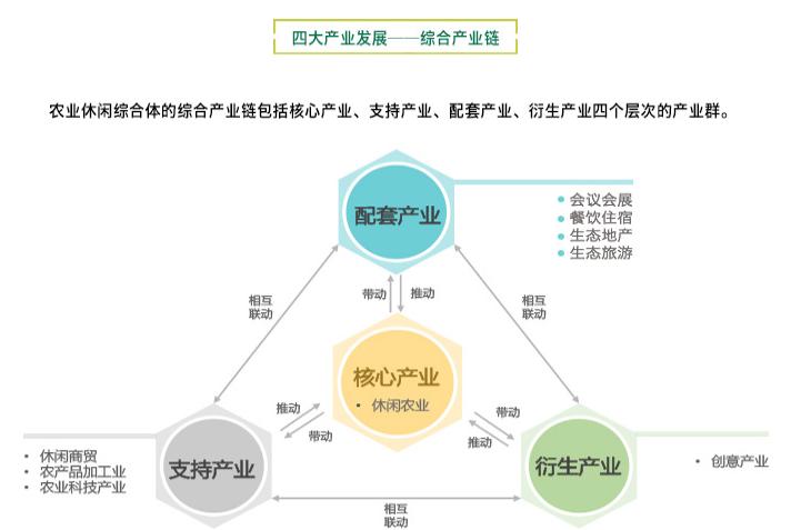 田园综合体:政策解读+运营模式+融资渠道+经典案例解读专题研究 专题研究 13