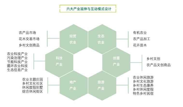 田园综合体:政策解读+运营模式+融资渠道+经典案例解读专题研究 专题研究 14