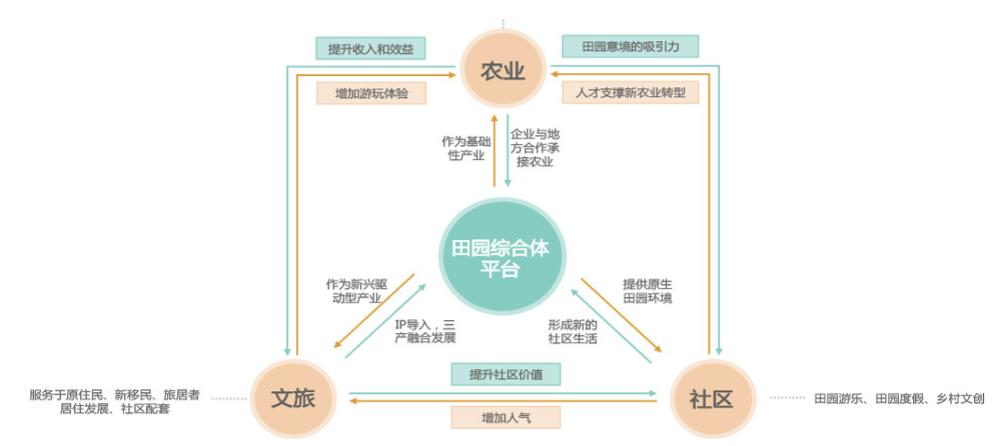 田园综合体:政策解读+运营模式+融资渠道+经典案例解读专题研究 专题研究 15