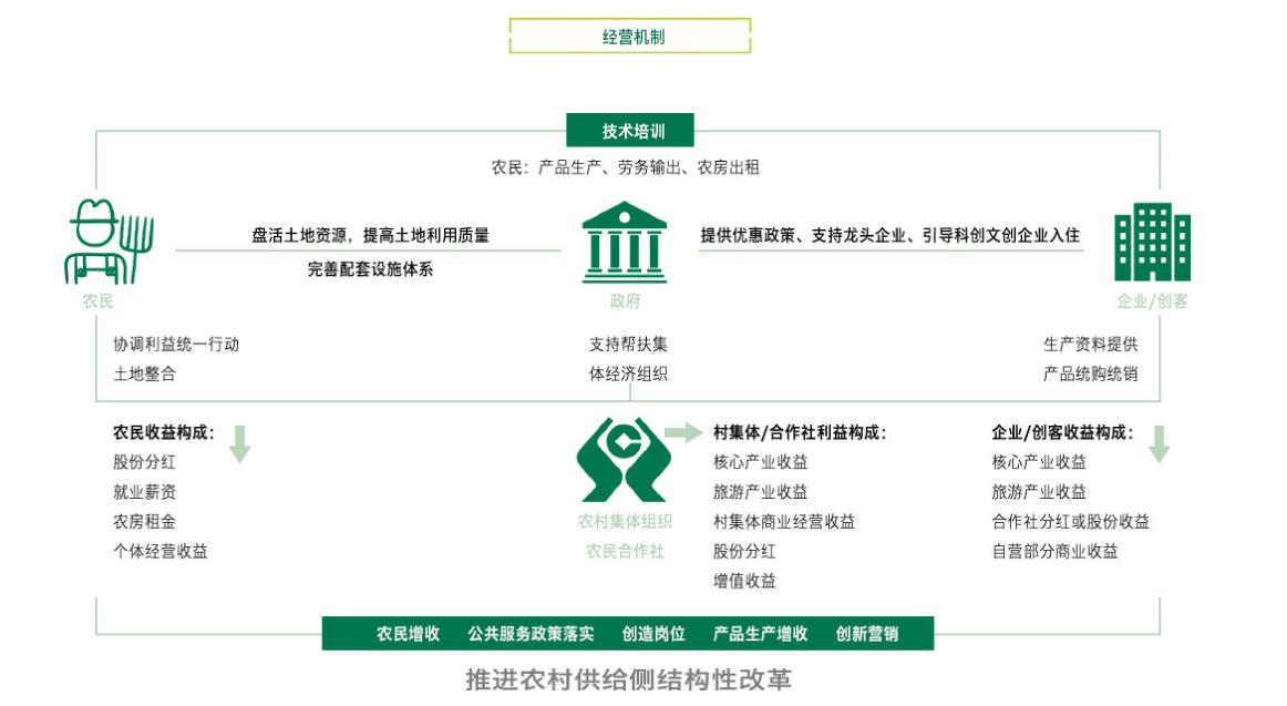 田园综合体:政策解读+运营模式+融资渠道+经典案例解读专题研究 专题研究 16
