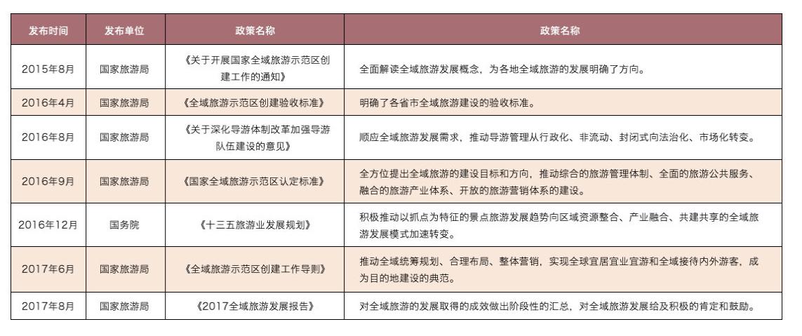 全域旅游规划:政策解读+运营模式+融资渠道+经典案例专题研究报告 专题研究 7