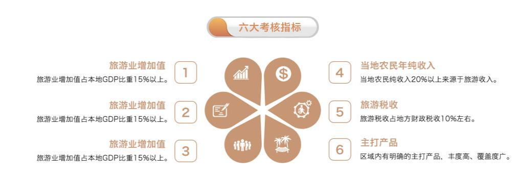 全域旅游规划:政策解读+运营模式+融资渠道+经典案例专题研究报告 专题研究 8