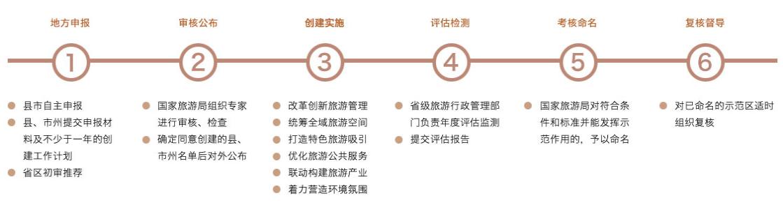全域旅游规划:政策解读+运营模式+融资渠道+经典案例专题研究报告 专题研究 11
