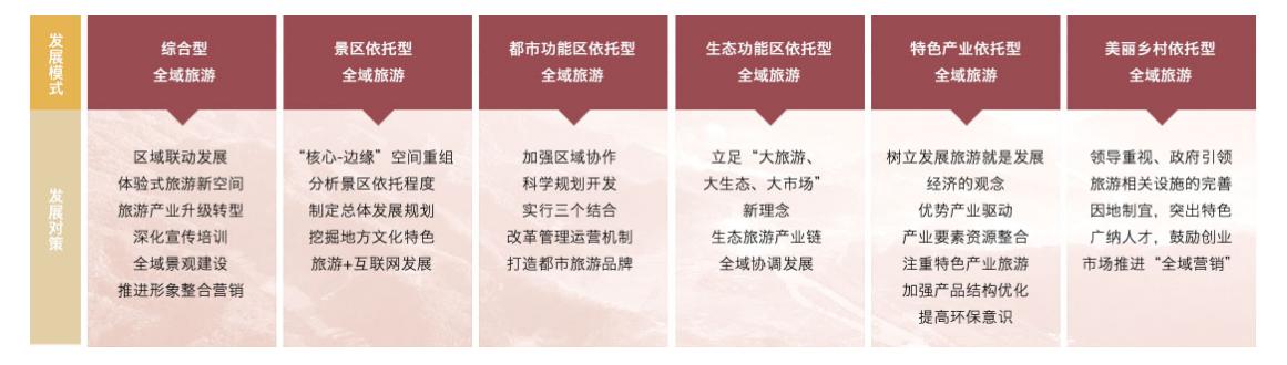 全域旅游规划:政策解读+运营模式+融资渠道+经典案例专题研究报告 专题研究 13