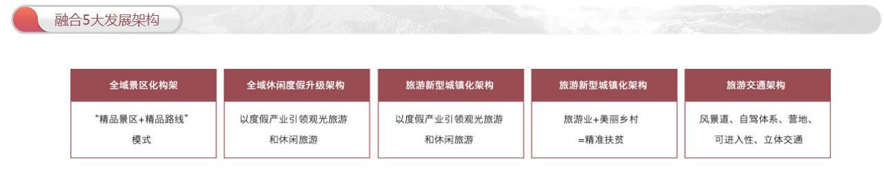 全域旅游规划:政策解读+运营模式+融资渠道+经典案例专题研究报告 专题研究 15