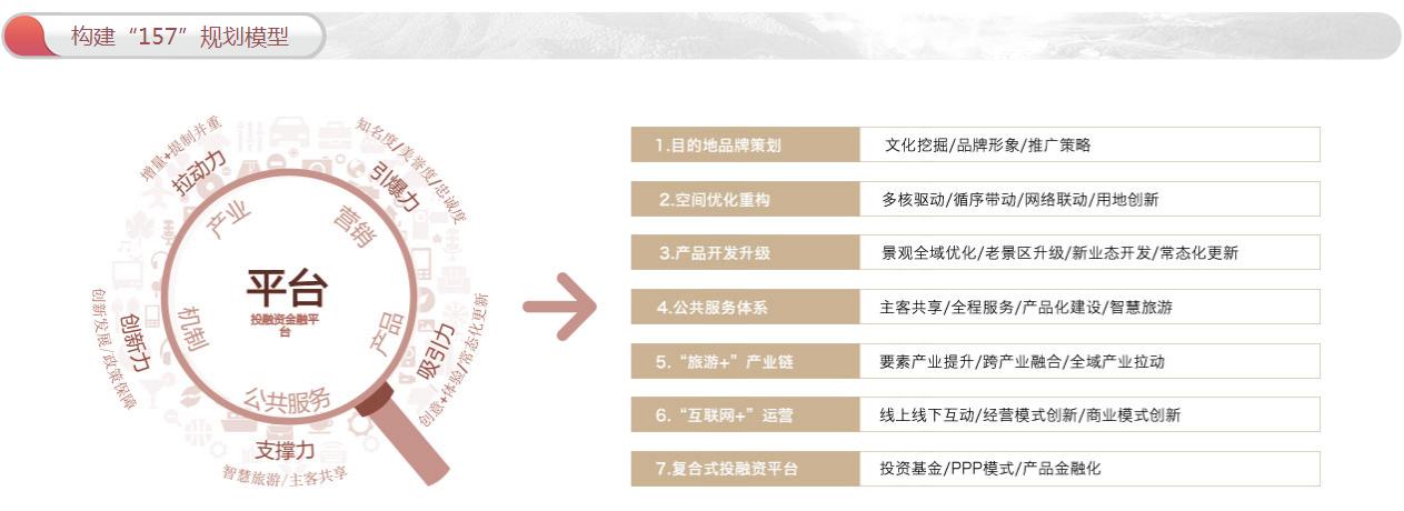 全域旅游规划:政策解读+运营模式+融资渠道+经典案例专题研究报告 专题研究 19