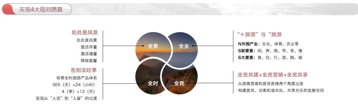 全域旅游规划:政策解读+运营模式+融资渠道+经典案例专题研究报告 专题研究 20