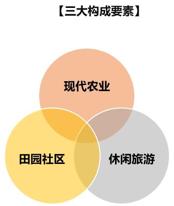 田园综合体:政策解读+运营模式+融资渠道+经典案例解读专题研究 专题研究 3